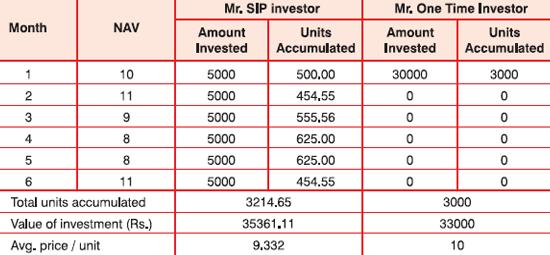 Advantages of systematic investment plan sip corpusmoney the solutioingenieria Images